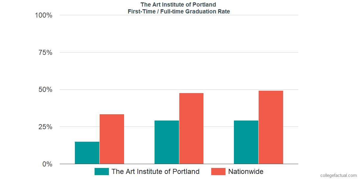 the art institute of portland graduation rate retention rate