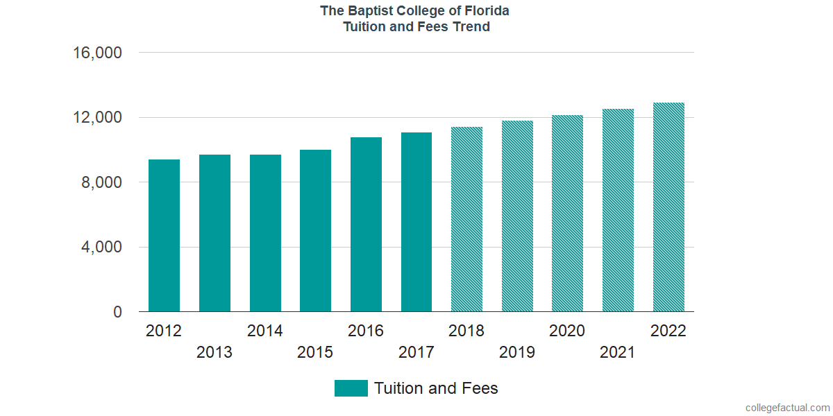Tuition and Fees Trends at The Baptist College of Florida