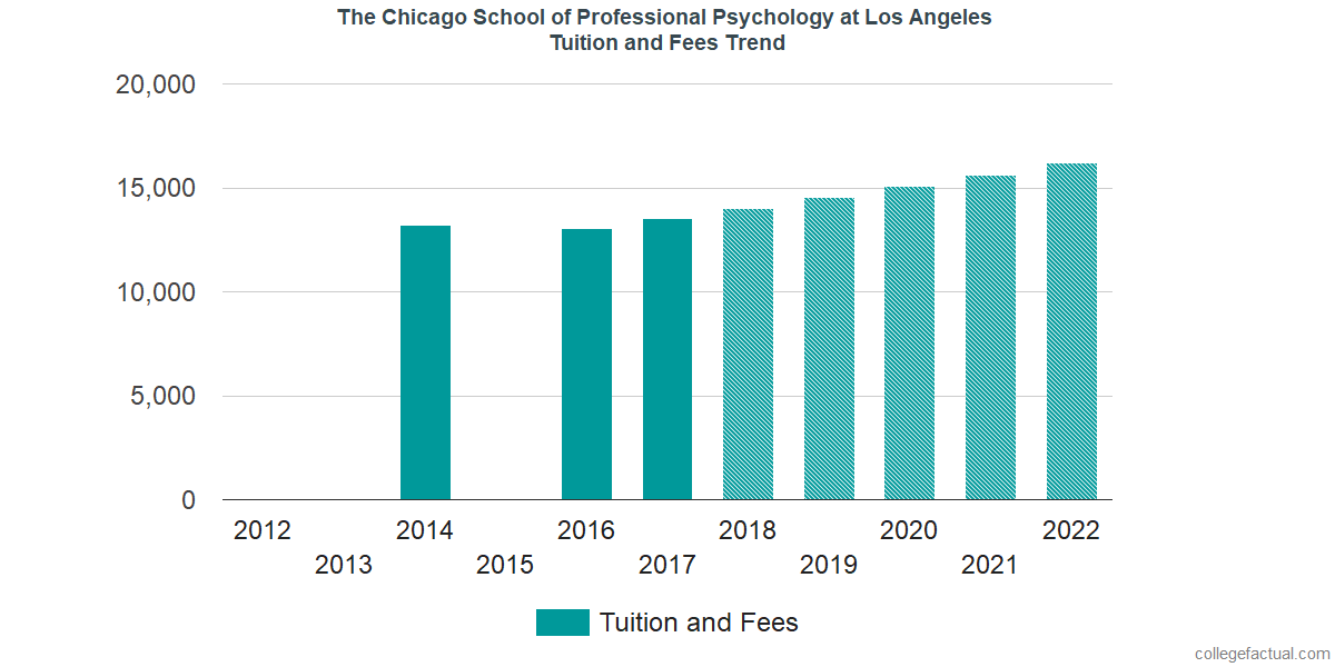 Tuition and Fees Trends at The Chicago School of Professional Psychology at Los Angeles