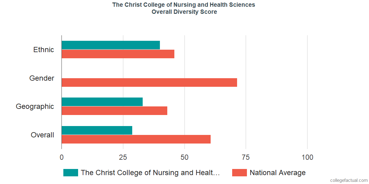 community health nursing wgu task 1