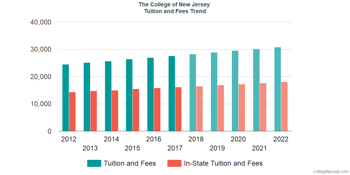Tuition and Fees Trends at The College of New Jersey
