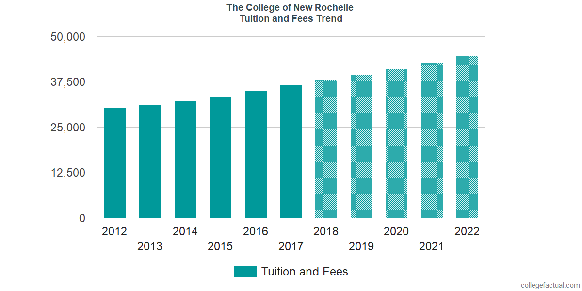 Tuition and Fees Trends at The College of New Rochelle