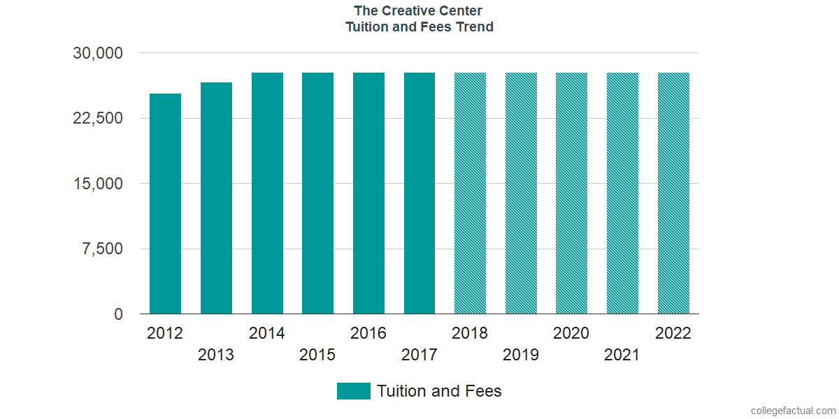 Tuition and Fees Trends at The Creative Center