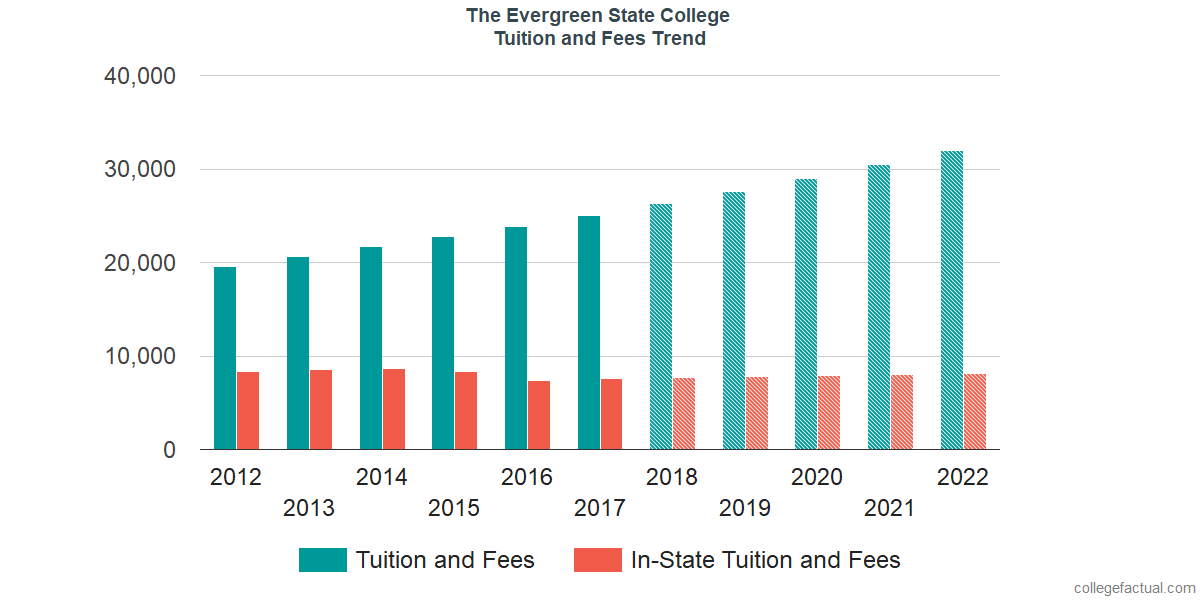 Tuition and Fees Trends at The Evergreen State College
