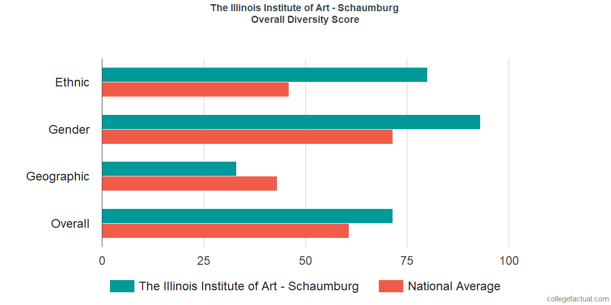 Overall Diversity at The Illinois Institute of Art - Schaumburg