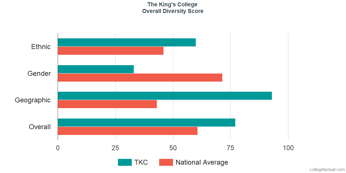 Overall Diversity at The King's College