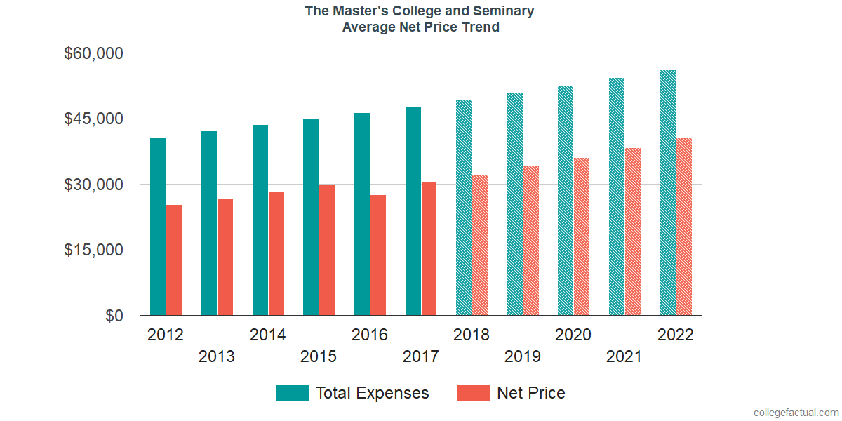 Average Net Price at The Master's College and Seminary