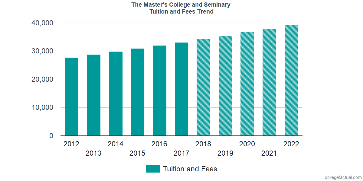 Tuition and Fees Trends at The Master's College and Seminary