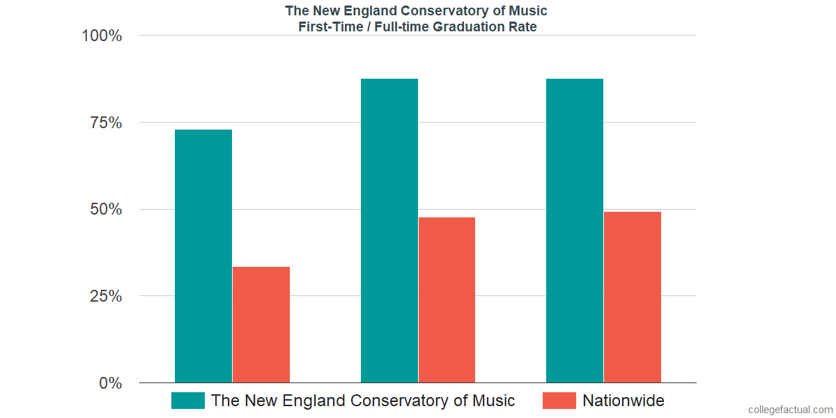 Graduation rates for first-time / full-time students at The New England Conservatory of Music