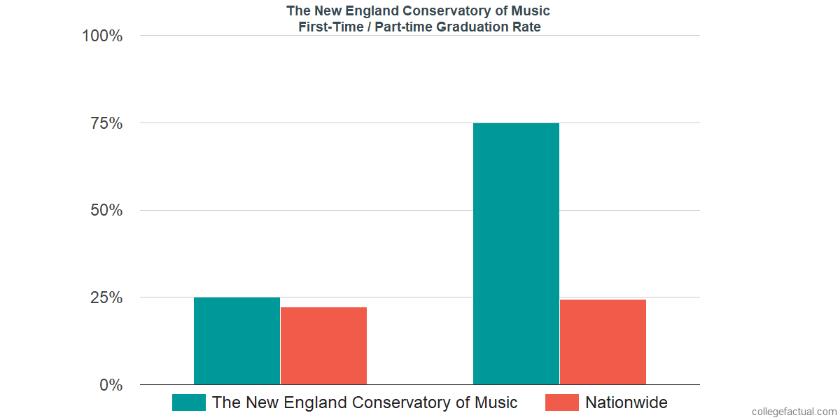 Graduation rates for first-time / part-time students at The New England Conservatory of Music