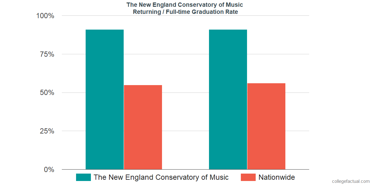 Graduation rates for returning / full-time students at The New England Conservatory of Music
