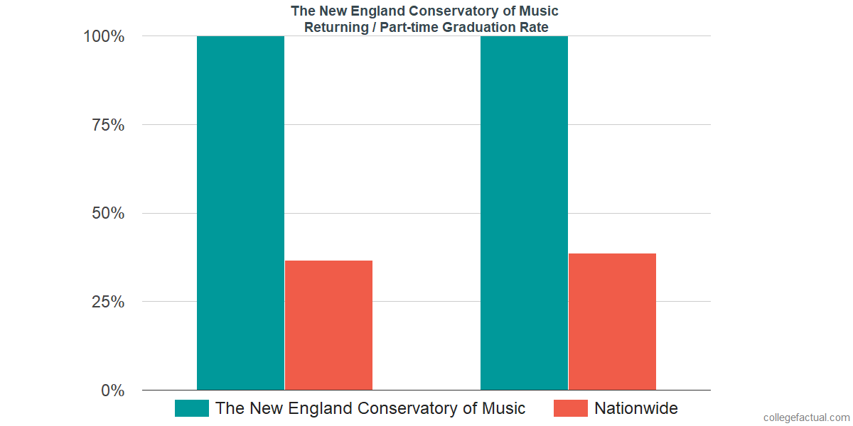 Graduation rates for returning / part-time students at The New England Conservatory of Music