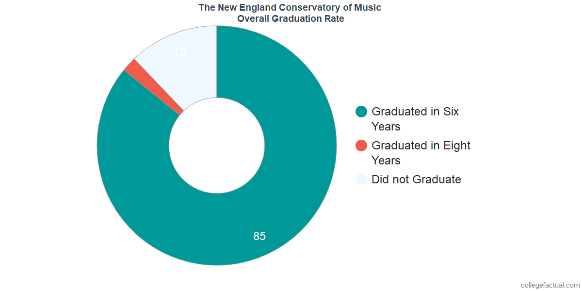 The New England Conservatory of MusicUndergraduate Graduation Rate