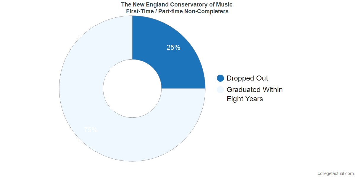 Non-completion rates for first-time / part-time students at The New England Conservatory of Music