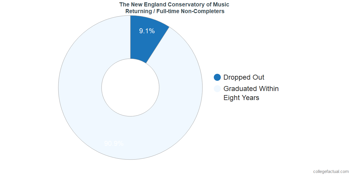 Non-completion rates for returning / full-time students at The New England Conservatory of Music