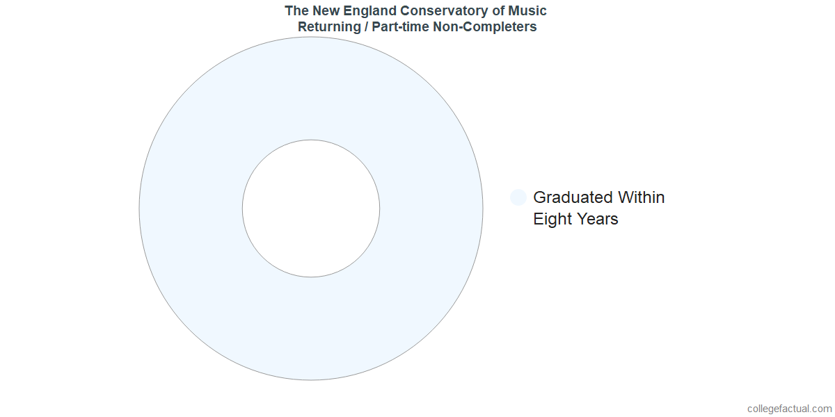 Non-completion rates for returning / part-time students at The New England Conservatory of Music