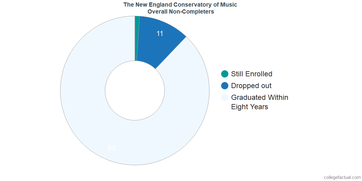 dropouts & other students who failed to graduate from The New England Conservatory of Music