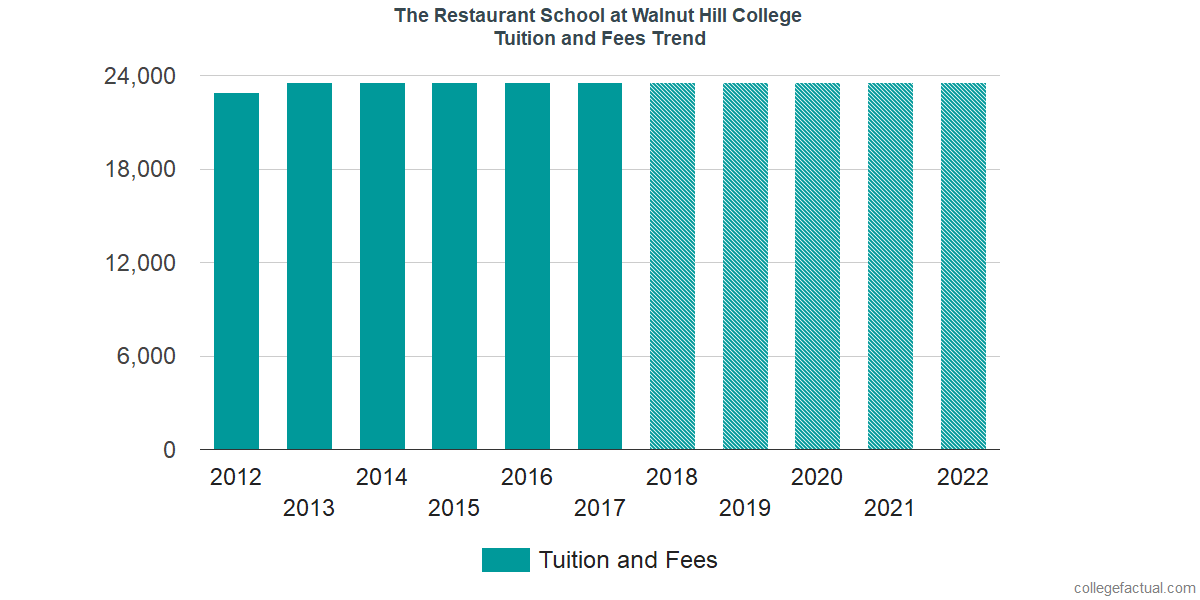 Tuition and Fees Trends at The Restaurant School at Walnut Hill College