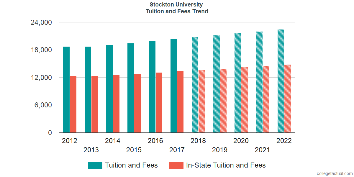 Tuition and Fees Trends at Stockton University