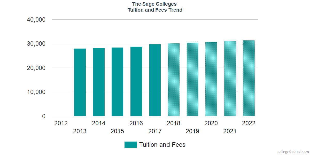 Tuition and Fees Trends at The Sage Colleges