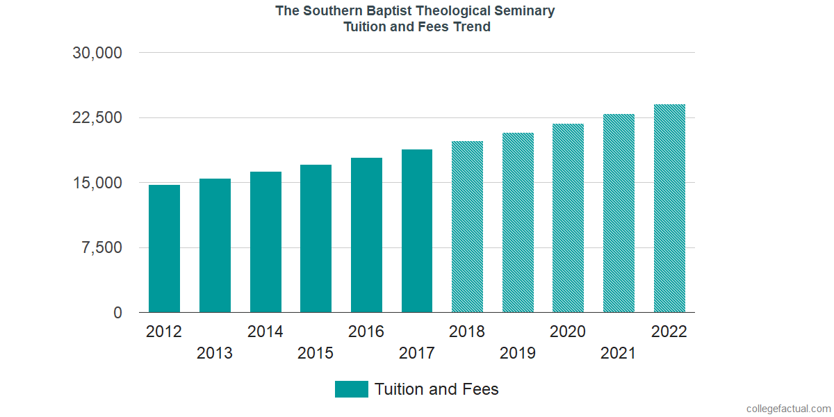 Tuition and Fees Trends at The Southern Baptist Theological Seminary