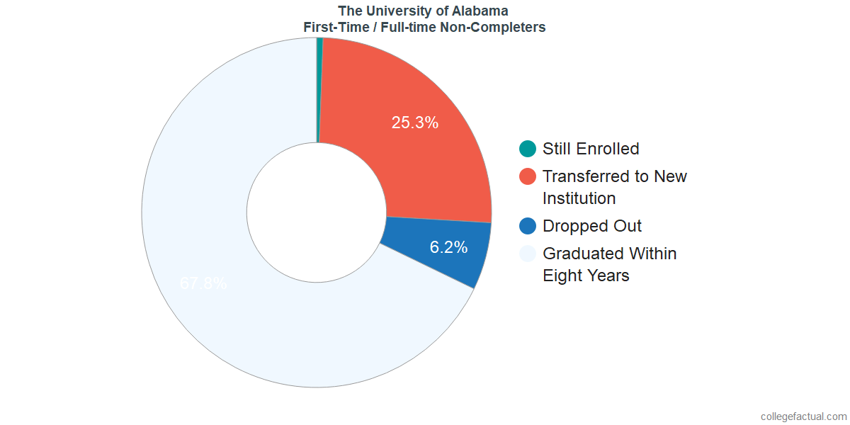 Non-completion rates for first-time / full-time students at The University of Alabama