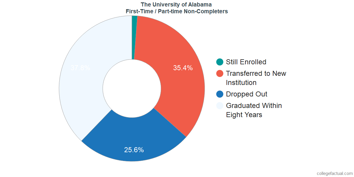 Non-completion rates for first-time / part-time students at The University of Alabama