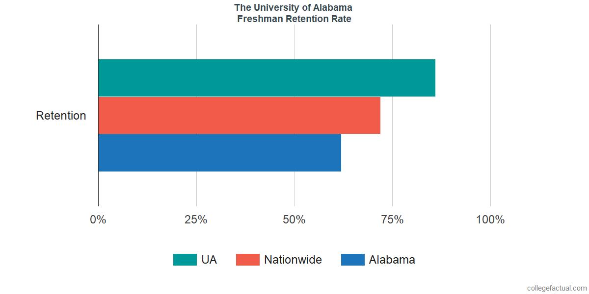UAFreshman Retention Rate