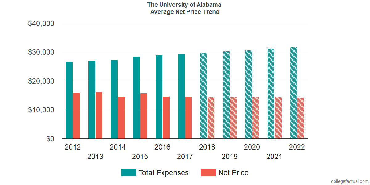 Average Net Price at The University of Alabama
