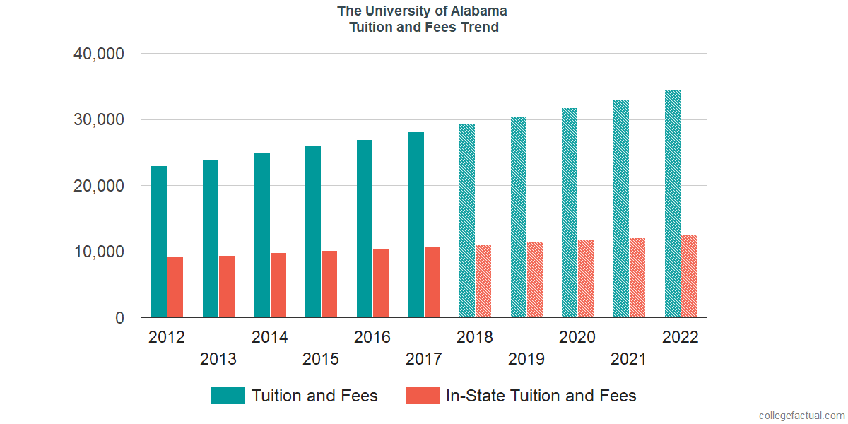 Tuition and Fees Trends at The University of Alabama