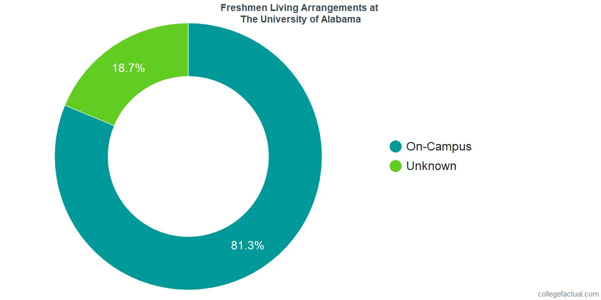 Freshmen Living Arrangements at The University of Alabama