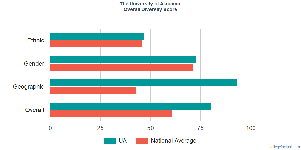 Overall Diversity at The University of Alabama