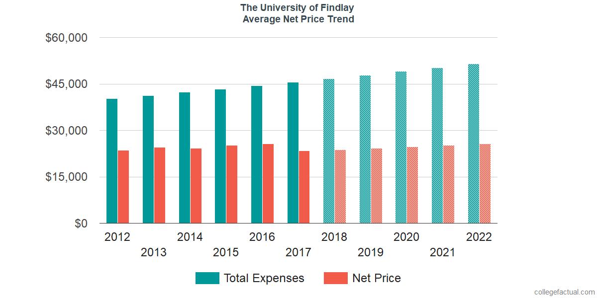 Average Net Price at The University of Findlay