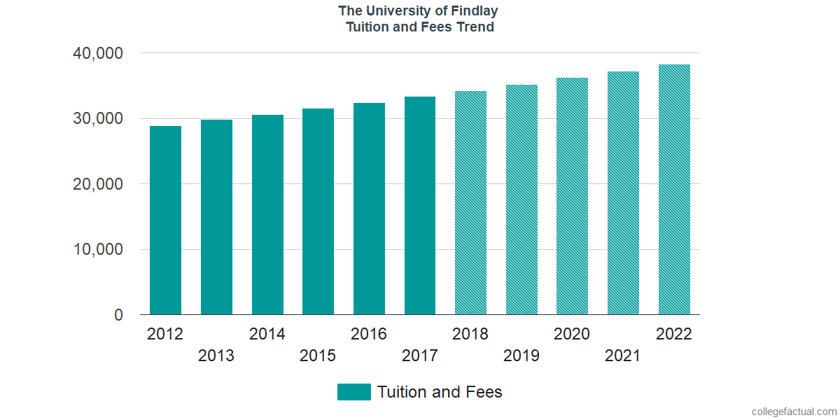 Tuition and Fees Trends at The University of Findlay