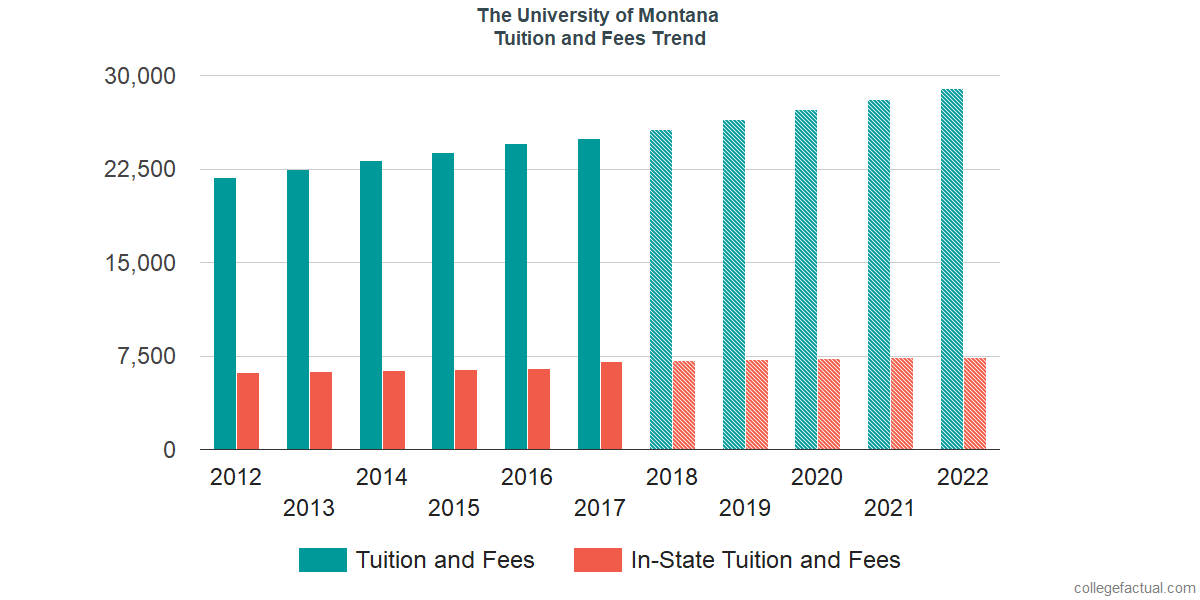Tuition and Fees Trends at The University of Montana