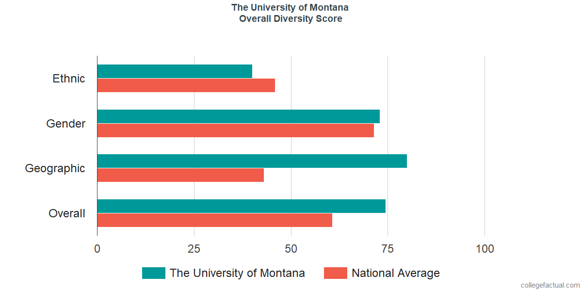 Overall Diversity at The University of Montana