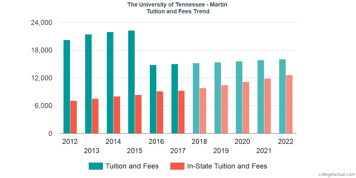 Tuition and Fees Trends at The University of Tennessee - Martin