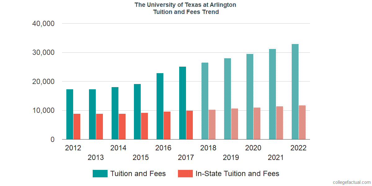Tuition and Fees Trends at The University of Texas at Arlington