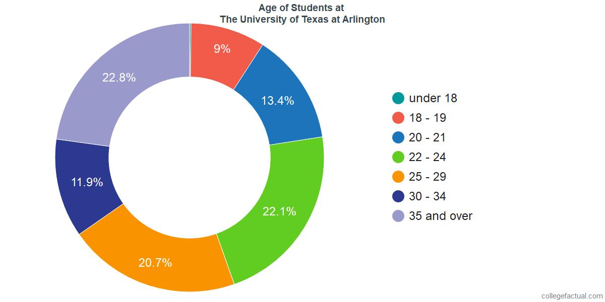 Age of Undergraduates at The University of Texas at Arlington