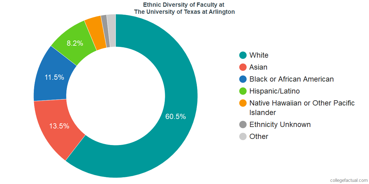 Ethnic Diversity of Faculty at The University of Texas at Arlington