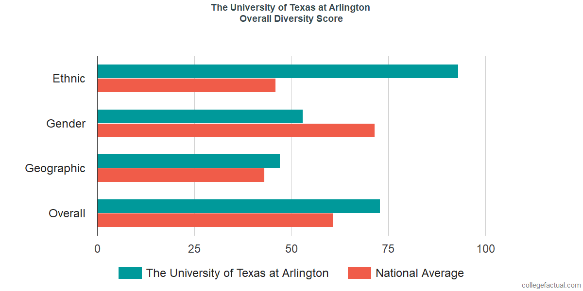 Overall Diversity at The University of Texas at Arlington