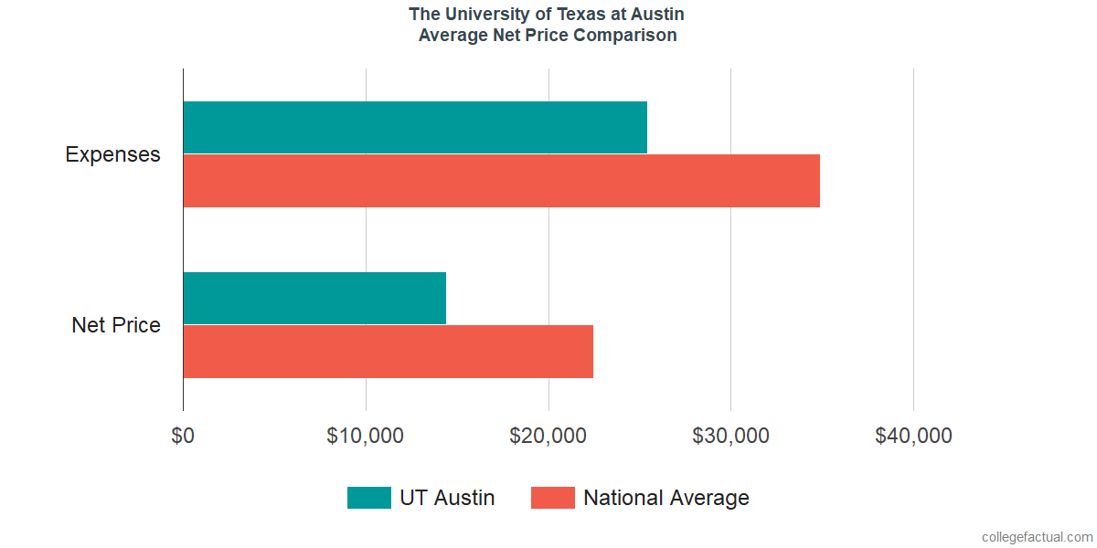 Net Price Comparisons at The University of Texas at Austin