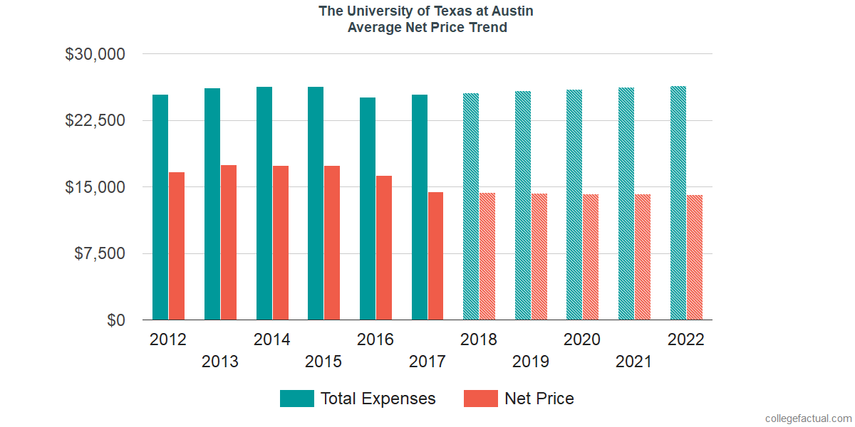 Average Net Price at The University of Texas at Austin