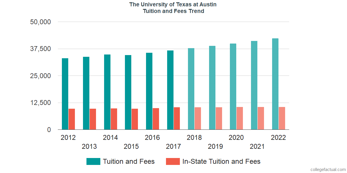 Tuition and Fees Trends at The University of Texas at Austin