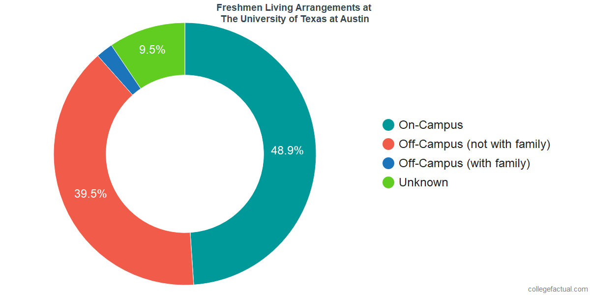 Freshmen Living Arrangements at The University of Texas at Austin