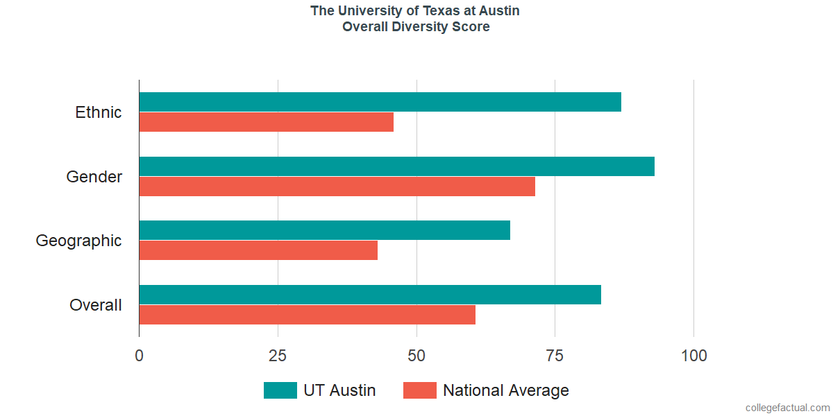 Overall Diversity at The University of Texas at Austin
