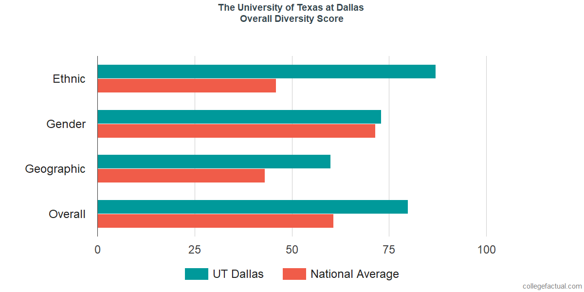 Overall Diversity at The University of Texas at Dallas