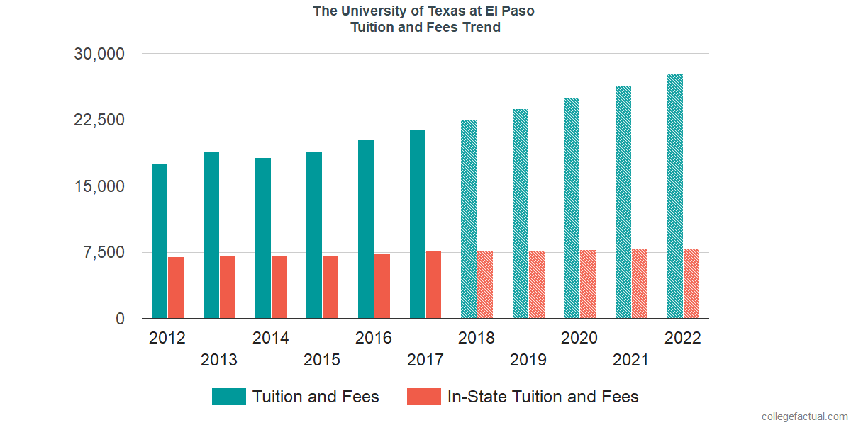 Tuition and Fees Trends at The University of Texas at El Paso
