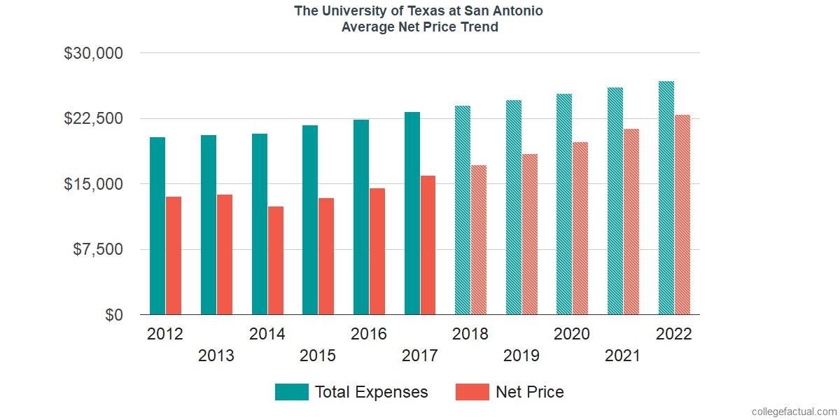 Average Net Price at The University of Texas at San Antonio