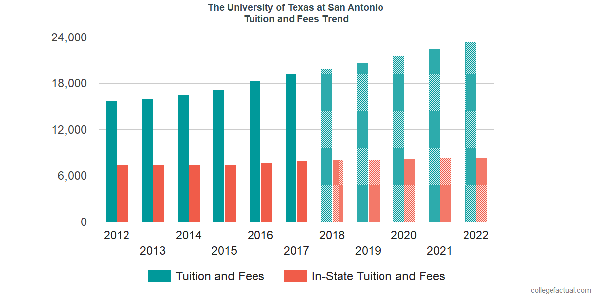 Tuition and Fees Trends at The University of Texas at San Antonio